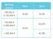 revenus annuel 2016 2017